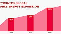La trasnacional LG Electronics (LG) hizo público su compromiso de hacer una transición completa a energías renovables para 2050 como componente clave de su estrategia de sostenibilidad. El anuncio se […]