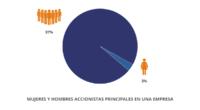 La firma de consultoría Vestiga Consultores identificó en su más reciente entrega del Monitoreo de Percepciones Empresariales que sólo 5 de cada 100 empresas en México son encabezadas actualmente por […]