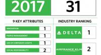 Se dio a conocer que la empresa Delta Air Lines ha ganado una vez más un lugar entre las principales marcas del mundo después de ser nombrada una de las […]