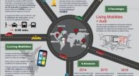 El tema de la movilidad resulta ser una problemática cada vez más latente en las grandes urbes alrededor del mundo, y la Ciudad de México no es la excepción […]