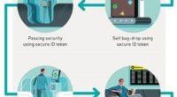La última tendencia mundial en seguridad aeroportuaria es brindar trayectos biométricos desde que se realiza elcheck-inhasta que se aborda el avión, lo cual crea una experiencia más tranquila, satisfactoria y […]