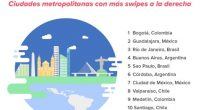 Con presencia en más de 190 países, la Aplicación (App) Tinder, enfocada a conocer gente nueva, analizó la cantidad de swipes que se realizan en las principales ciudades latinoamericanas. En […]