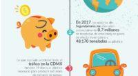 """En México, el informe """"Second Hand Effect"""" reportó un potencial ahorro de 749,362 toneladas de emisiones de CO2, lo que corresponde a todo el tráfico que permanece en la Ciudad […]"""