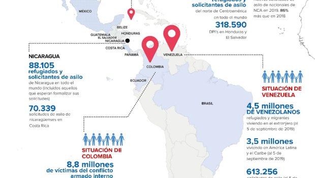 El aumento sin precedentes de las cifras de solicitantes de asilo en Latinoamérica, sobre todo relacionado con las situaciones que atraviesan Venezuela, los países del norte de Centroamérica y Nicaragua, […]