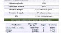 El Gobierno de Brasil reconoció al Tequila como Denominación de Origen, lo que abre una gama de oportunidades entre esta nación sudamericana y México en materia comercial. Brasil se suma […]