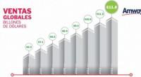 La empresa Amway del sector de ventas directas, reportó ventas mundiales por 11,800 millones de dólares (MDD) para 2013, una cifra récord para la organización y que supera las ventas […]