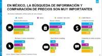 A pesar de que el comercio electrónico (e-commerce) crece un 30% en diferentes partes del mundo, en México apenas representa el 0.1%. Esto se debe a la desconfianza a la […]