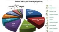 México es el cuarto país que más casos inscribió en Premios Latinoamérica Verde con 138 proyectos de un total de 1,407 iniciativas de 25 países, incluidos en este certamen que […]