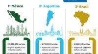 Según datos de la Organización Mundial de Turismo (OMT), en los últimos dos años, los tres países más visitados en Latinoamérica han sido México, Argentina y Brasil, lo que se […]