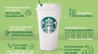 Este 22 de abril, la cadena de cafeterías Starbucks obsequiará a todos su clientes en México un vaso reusable en la compra de bebidas calientes grandes preparadas en barra: Espresso […]